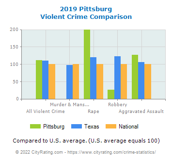 Pittsburg Violent Crime vs. State and National Comparison