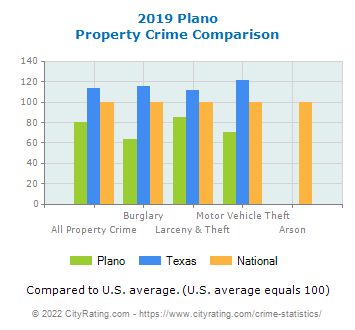 Plano Property Crime vs. State and National Comparison