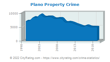 Plano Property Crime