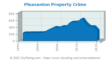 Pleasanton Property Crime