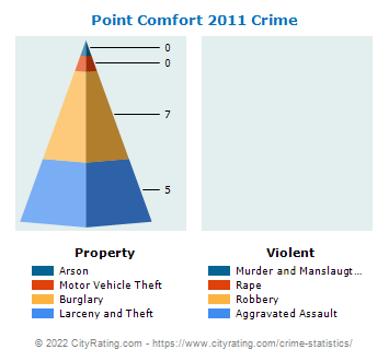 Point Comfort Crime 2011