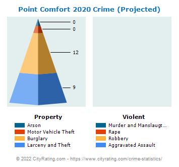 Point Comfort Crime 2020