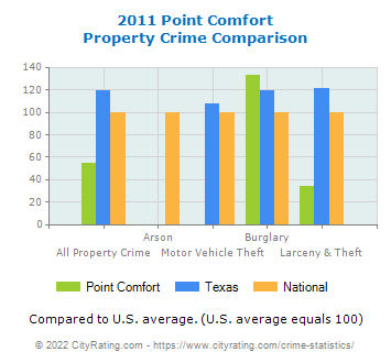 Point Comfort Property Crime vs. State and National Comparison