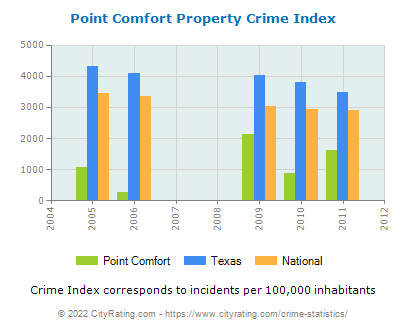 Point Comfort Property Crime vs. State and National Per Capita