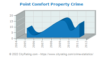 Point Comfort Property Crime