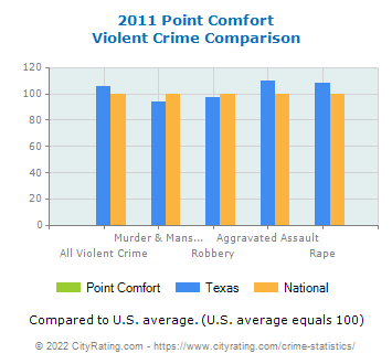 Point Comfort Violent Crime vs. State and National Comparison