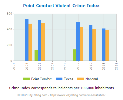 Point Comfort Violent Crime vs. State and National Per Capita