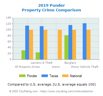 Ponder Property Crime vs. State and National Comparison