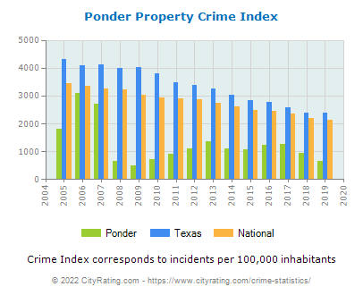 Ponder Property Crime vs. State and National Per Capita