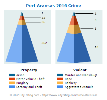 Port Aransas Crime 2016