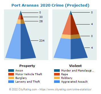 Port Aransas Crime 2020