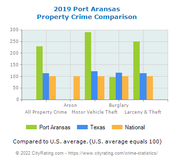 Port Aransas Property Crime vs. State and National Comparison
