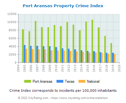 Port Aransas Property Crime vs. State and National Per Capita