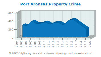 Port Aransas Property Crime