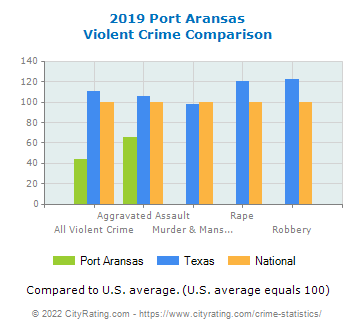 Port Aransas Violent Crime vs. State and National Comparison