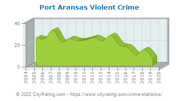 Port Aransas Violent Crime