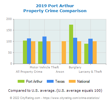 Port Arthur Property Crime vs. State and National Comparison