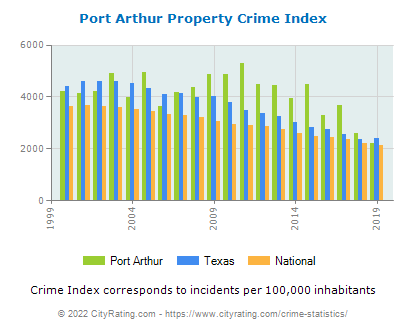 Port Arthur Property Crime vs. State and National Per Capita