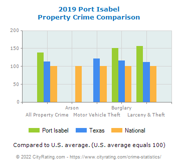 Port Isabel Property Crime vs. State and National Comparison