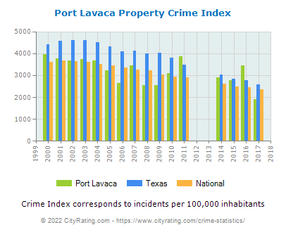 Port Lavaca Property Crime vs. State and National Per Capita
