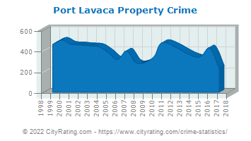 Port Lavaca Property Crime