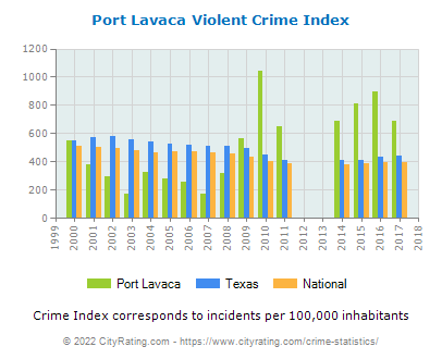 Port Lavaca Violent Crime vs. State and National Per Capita