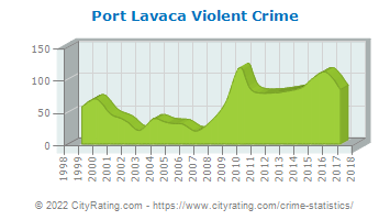 Port Lavaca Violent Crime