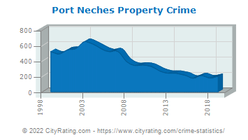 Port Neches Property Crime