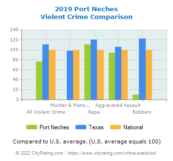 Port Neches Violent Crime vs. State and National Comparison