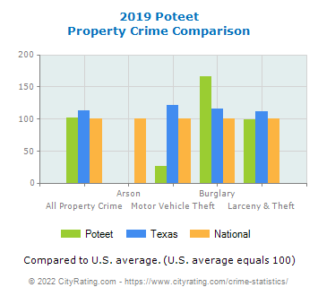 Poteet Property Crime vs. State and National Comparison