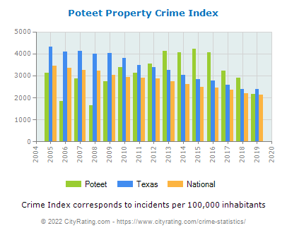 Poteet Property Crime vs. State and National Per Capita