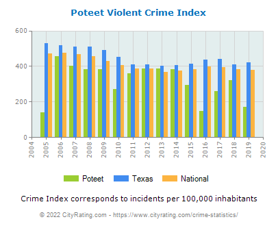 Poteet Violent Crime vs. State and National Per Capita