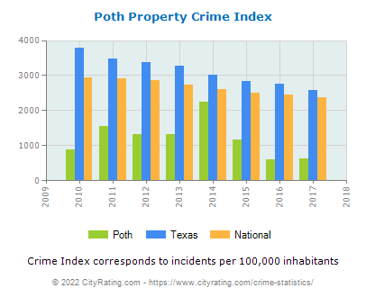 Poth Property Crime vs. State and National Per Capita