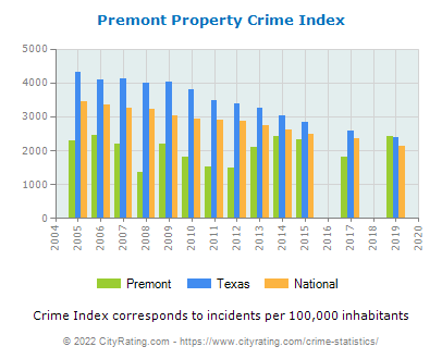 Premont Property Crime vs. State and National Per Capita