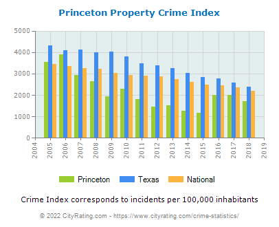 Princeton Property Crime vs. State and National Per Capita