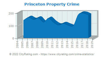 Princeton Property Crime