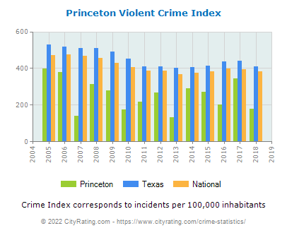 Princeton Violent Crime vs. State and National Per Capita