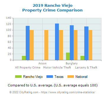 Rancho Viejo Property Crime vs. State and National Comparison