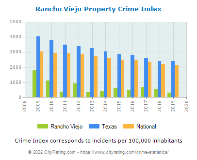 Rancho Viejo Property Crime vs. State and National Per Capita