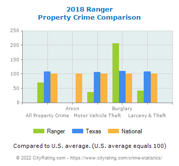 Ranger Property Crime vs. State and National Comparison