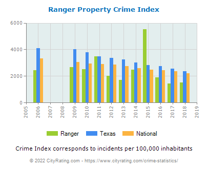 Ranger Property Crime vs. State and National Per Capita