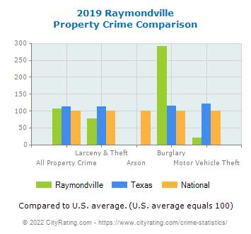 Raymondville Property Crime vs. State and National Comparison