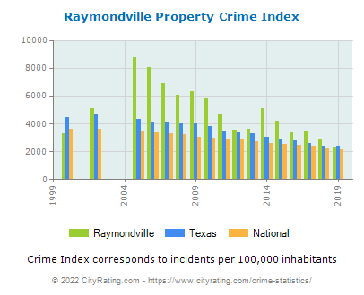 Raymondville Property Crime vs. State and National Per Capita