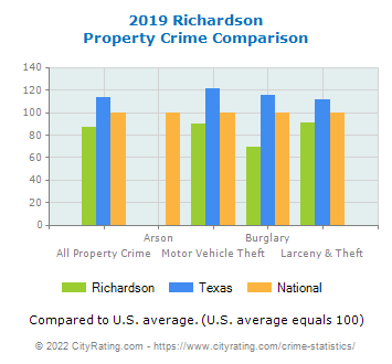 Richardson Property Crime vs. State and National Comparison