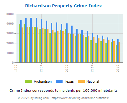 Richardson Property Crime vs. State and National Per Capita
