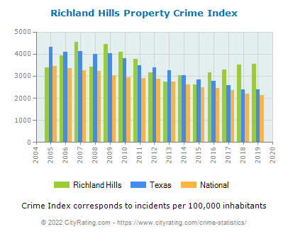 Richland Hills Property Crime vs. State and National Per Capita
