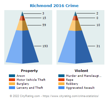Richmond Crime 2016