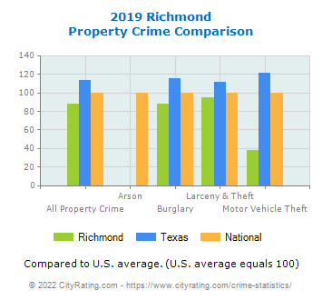 Richmond Property Crime vs. State and National Comparison