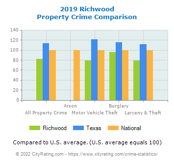 Richwood Property Crime vs. State and National Comparison