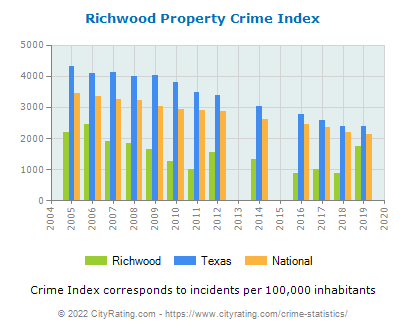 Richwood Property Crime vs. State and National Per Capita